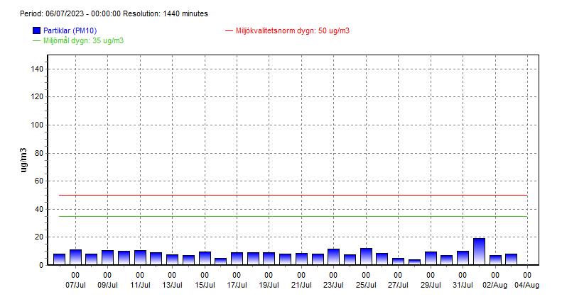 Ett diagram över luftkvaliteten i Örebro